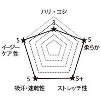 7043SC FOLKの生地グラフ