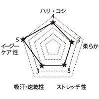 7028SC FOLKの生地グラフ