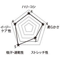 CH351 FOLKの生地グラフ