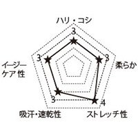 5020SC FOLKの生地グラフ
